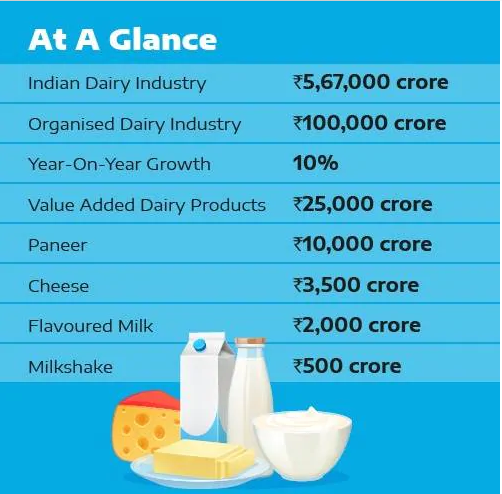 Global dairy companies carve their India strategy - IndiaDairy