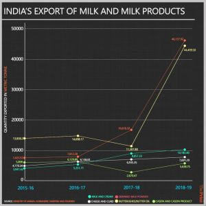 India's dairy exports up 126% in FY19 - IndiaDairy on